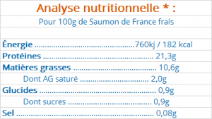 Analyses nutritionnelles saumon de France