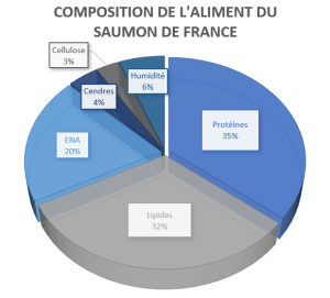 Composition des aliments du saumon de France