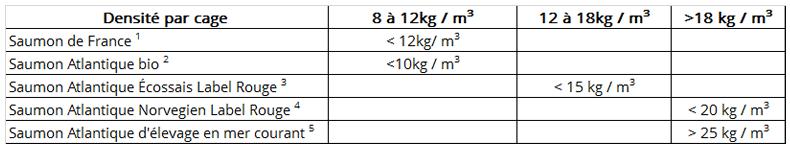 tableau des densité- alimentation de haute qualité