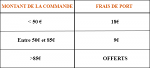 Tarif port saumon de france fumé